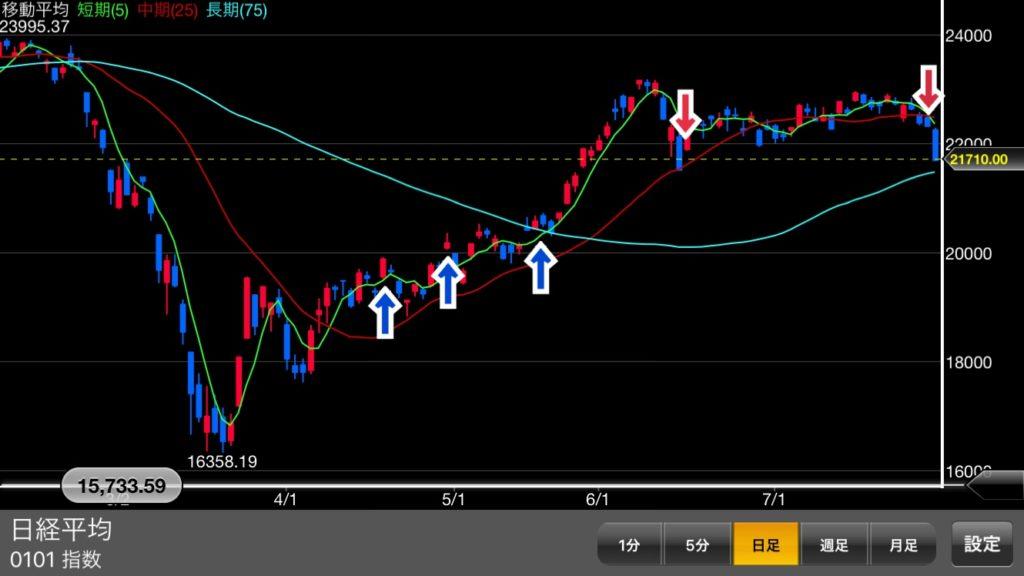 チャートの勉強     下落幅・上昇幅の推測